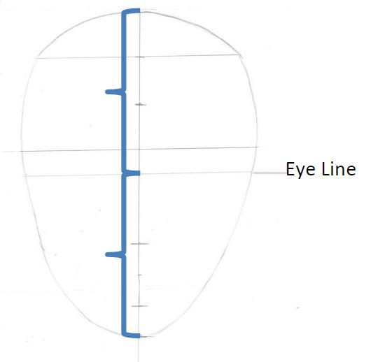 Position of eye line