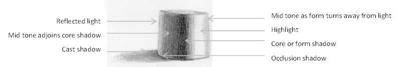 Cylinder with shadow types indicated